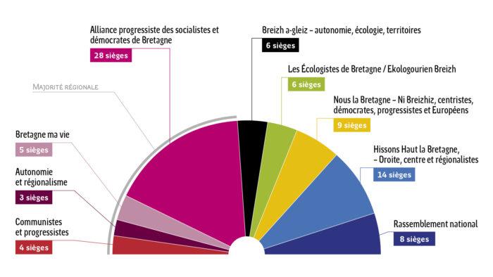 Infographie représentant la répartition en sièges des différents groupes politiques de l'assemblée