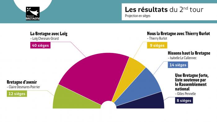 Infographie représentant la répartition des sièges au sein du nouveau conseil régional