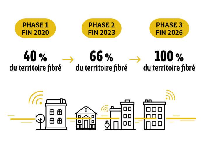 Frise chronologique : la fibre partout en Bretagne d'ici 2026 en 3 étapes