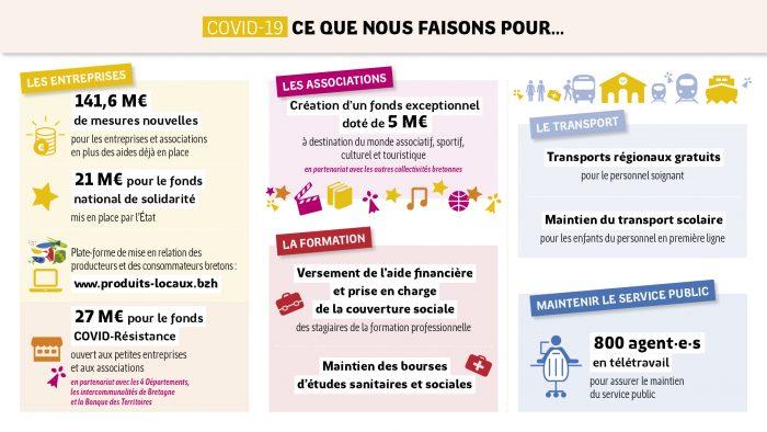 Visuel des actions de la Région Bretagne pendant la pandémie Covid-19