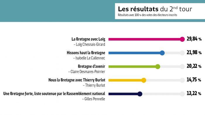 Histogramme Elections regionales 2021_deuxièmeTour