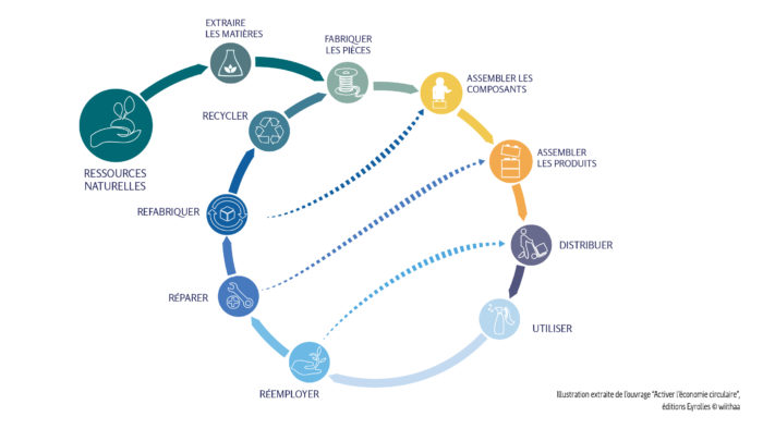 Circuit économie circulaire