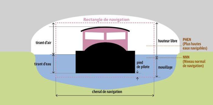 Schéma Dimension et vocabulaire de navigation