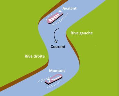 Schéma Règles de croisement sur les canaux